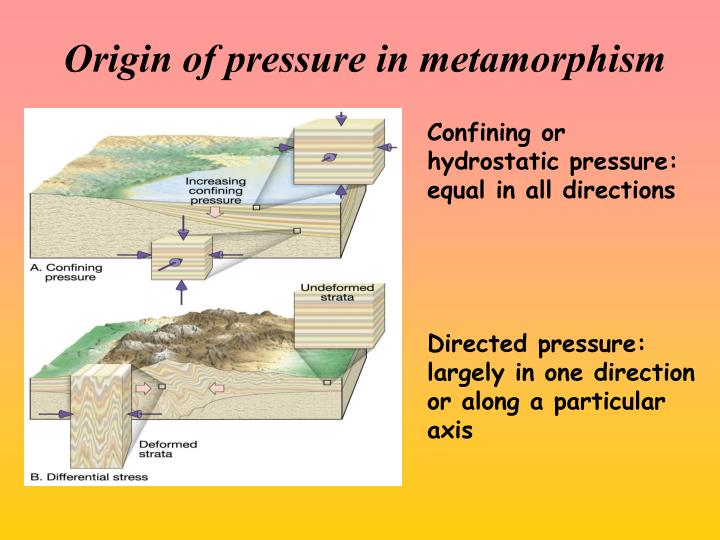 Origin of pressure in metamorphism