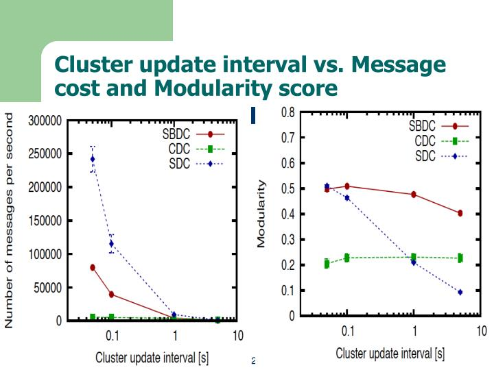 Cluster update interval vs. Message cost and Modularity score