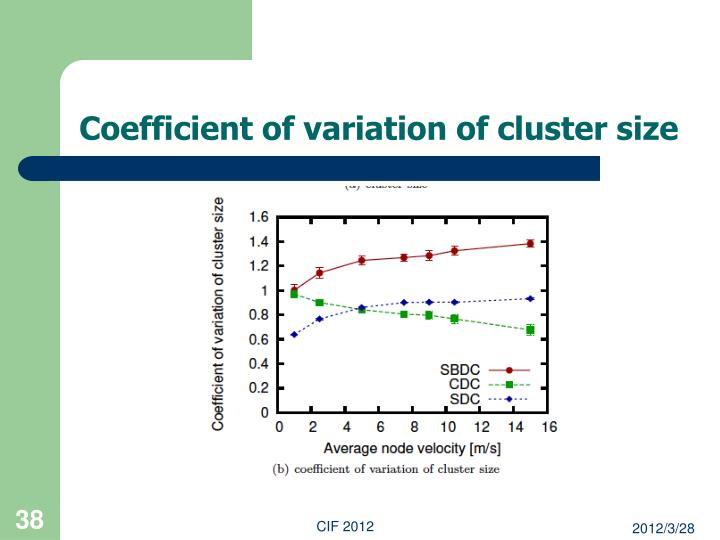 Coefficient of variation of cluster size