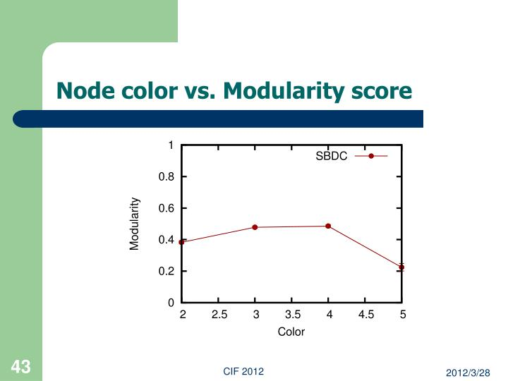 Node color vs. Modularity score