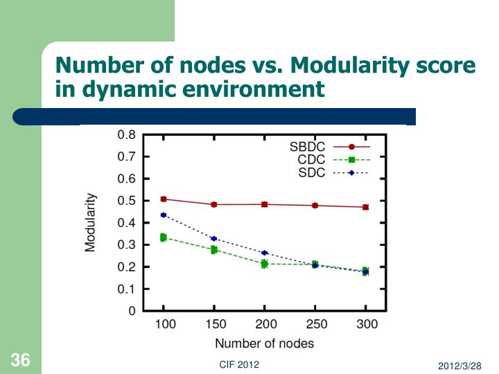 Number of nodes vs. Modularity score in dynamic environment
