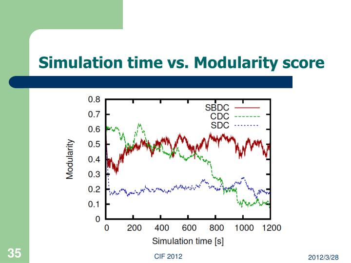 Simulation time vs. Modularity score