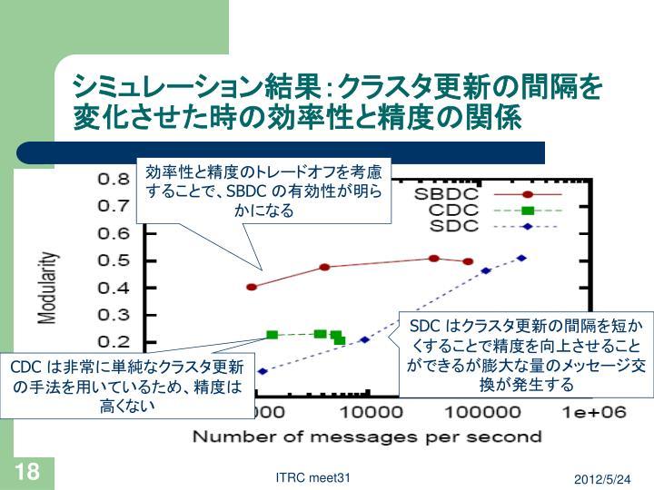 シミュレーション結果:クラスタ更新の間隔を変化させた時の効率性と精度の関係