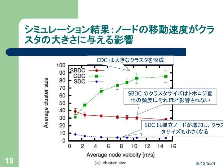 シミュレーション結果:ノードの移動速度がクラスタの大きさに与える影響
