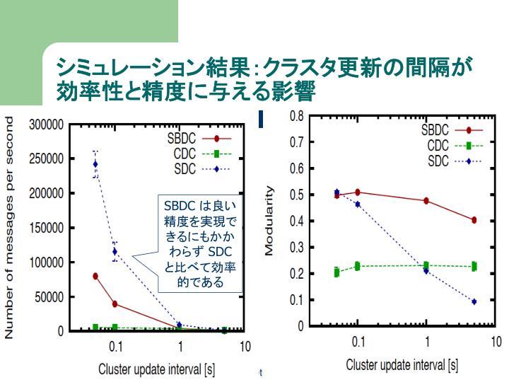 シミュレーション結果:クラスタ更新の間隔が効率性と精度に与える影響