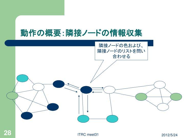 動作の概要:隣接ノードの情報収集