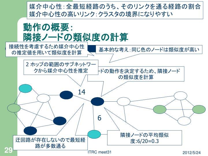媒介中心性:全最短経路のうち、そのリンクを通る経路の割合