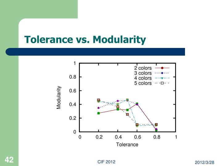 Tolerance vs. Modularity