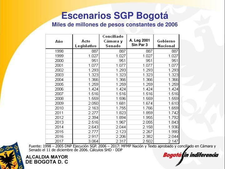 Escenarios SGP Bogotá