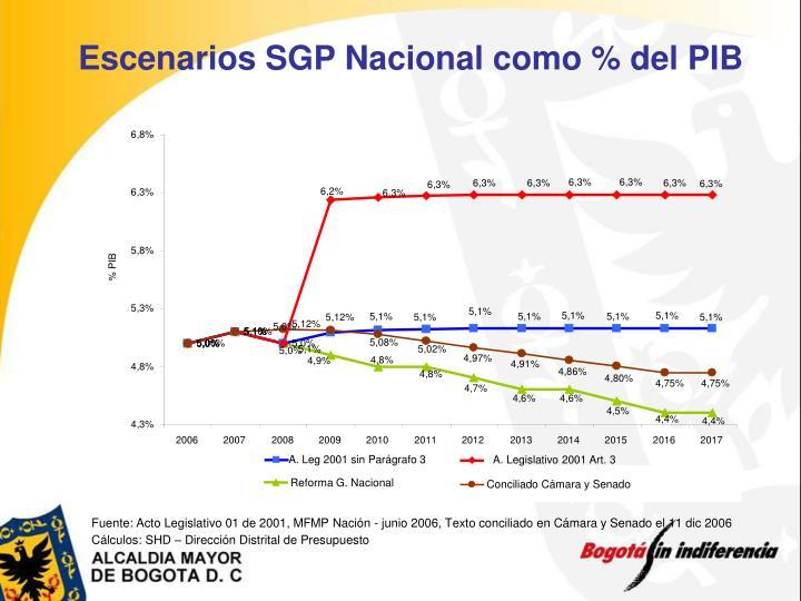 Escenarios SGP Nacional como % del PIB