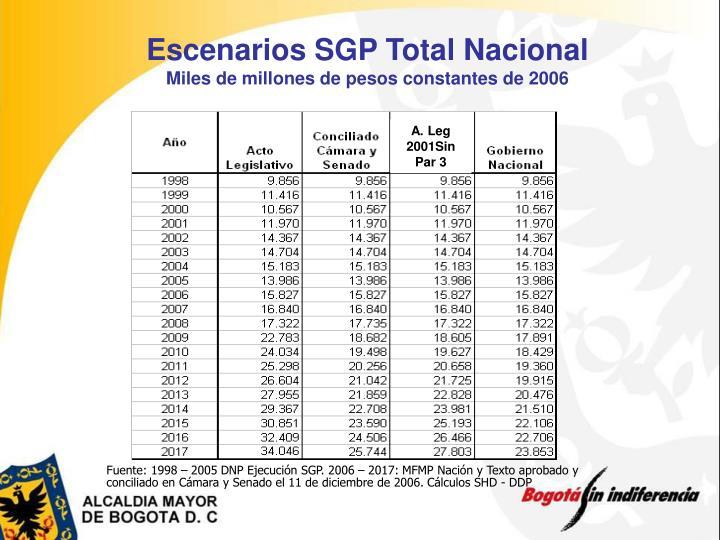 Escenarios SGP Total Nacional