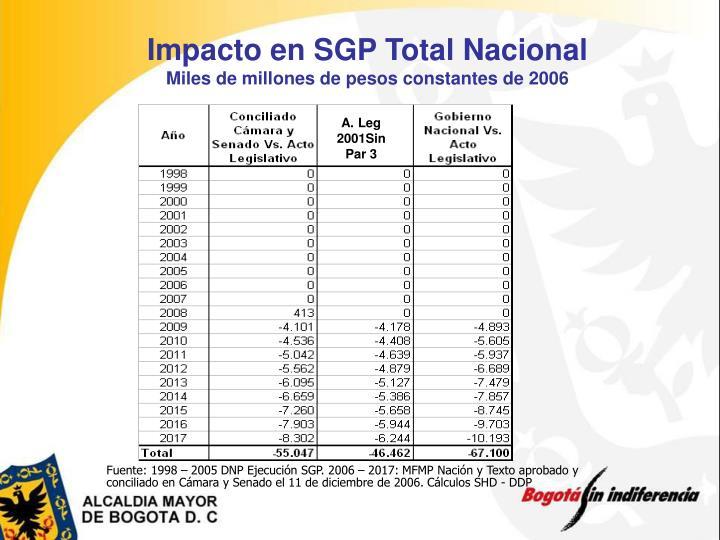 Impacto en SGP Total Nacional