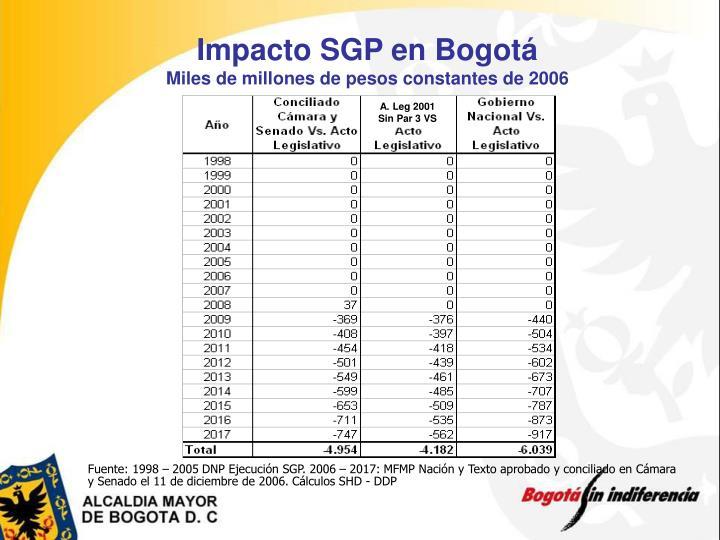 Impacto SGP en Bogotá