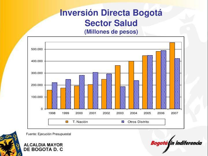 Inversión Directa Bogotá