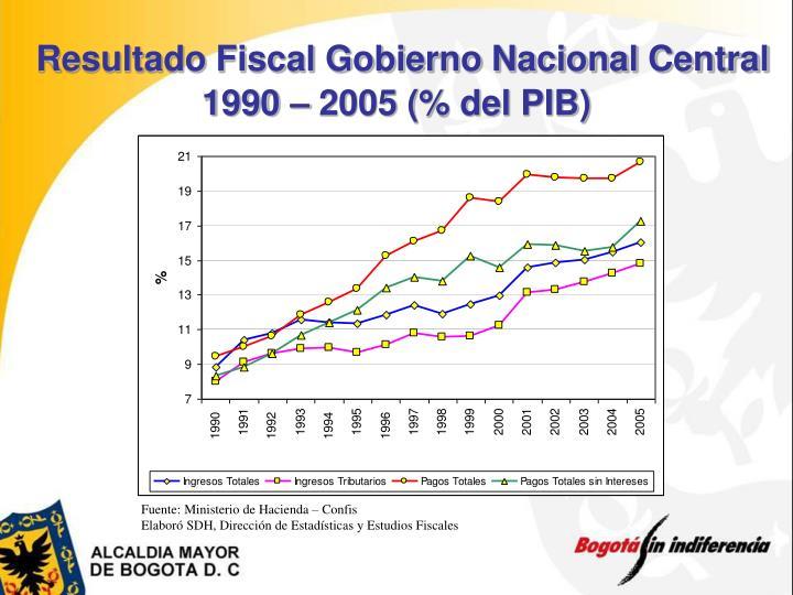 Resultado Fiscal Gobierno Nacional Central