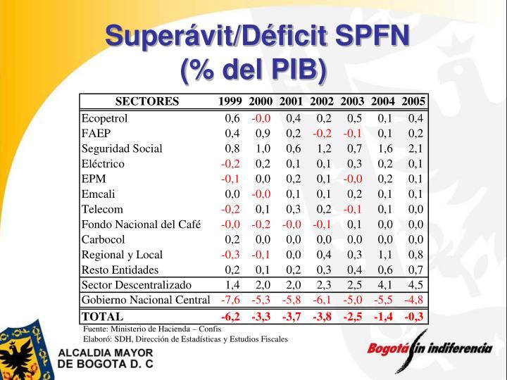 Superávit/Déficit SPFN