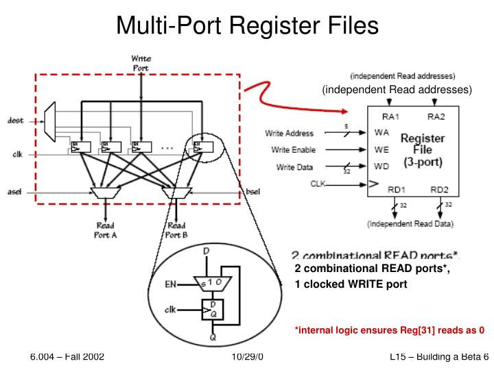 Multi-Port Register Files
