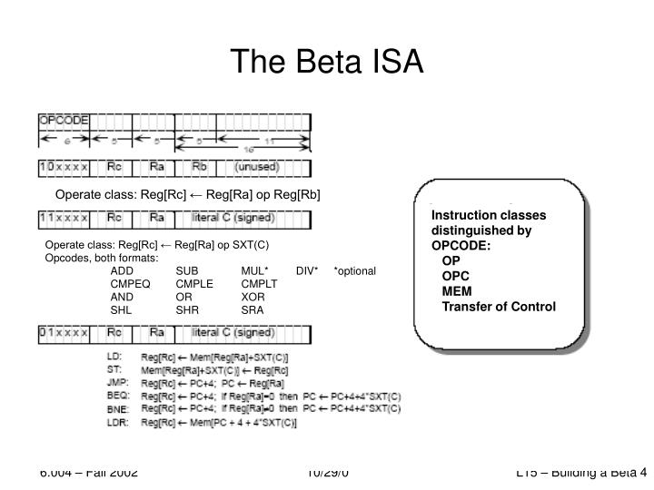 The Beta ISA
