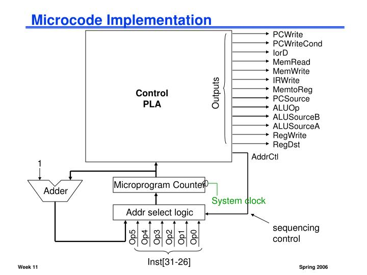 Microcode Implementation