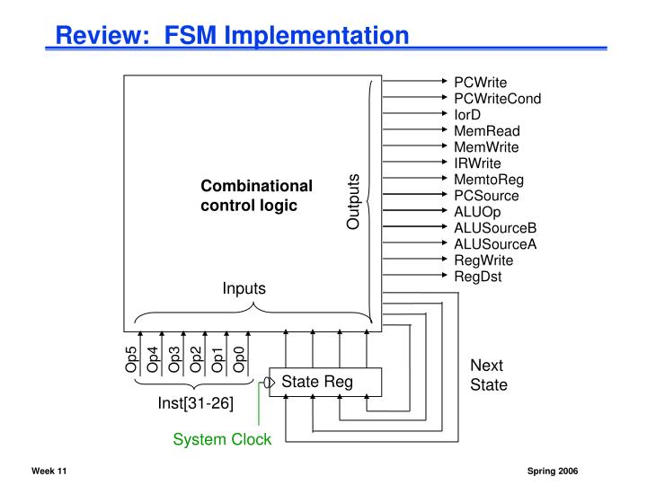 Review:  FSM Implementation