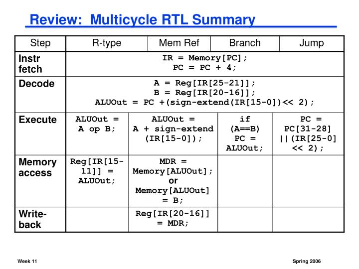 Review:  Multicycle RTL Summary
