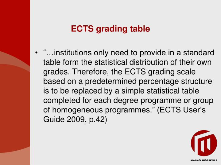 ECTS grading table