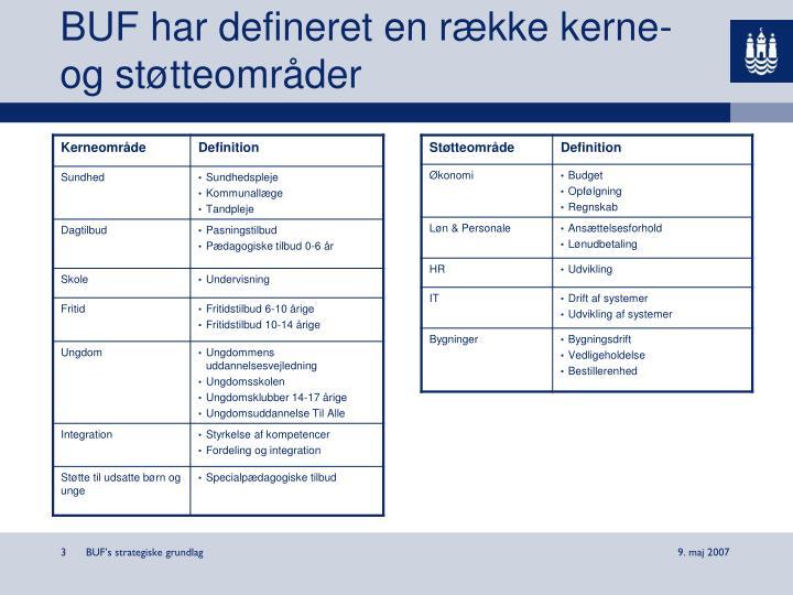 BUF har defineret en række kerne- og støtteområder