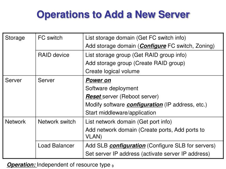 Operations to Add a New Server