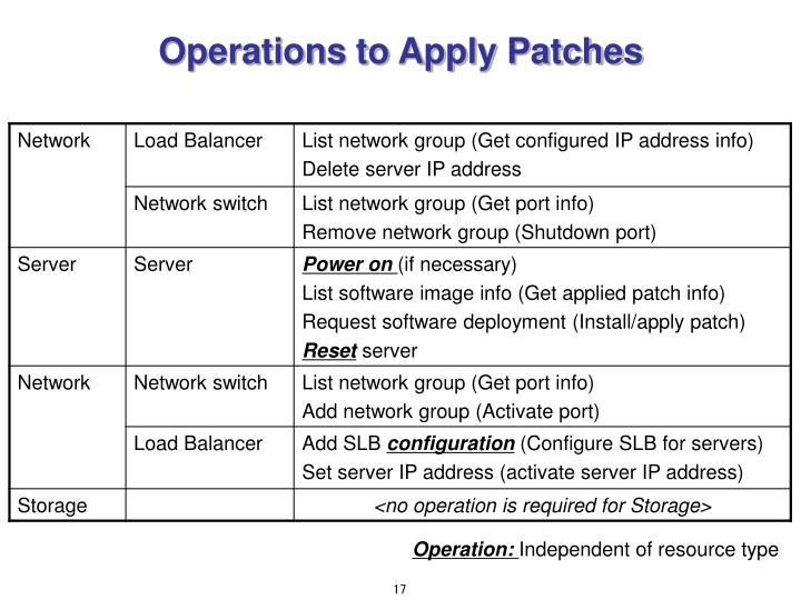 Operations to Apply Patches