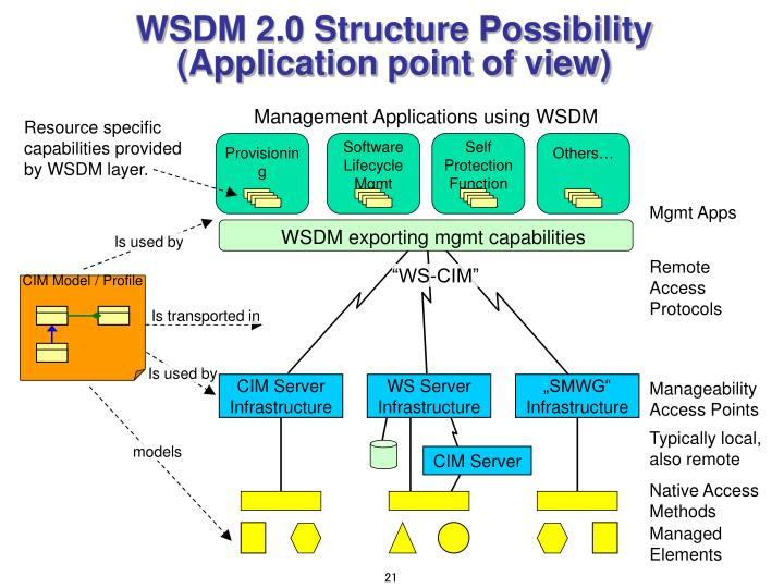 WSDM 2.0 Structure Possibility