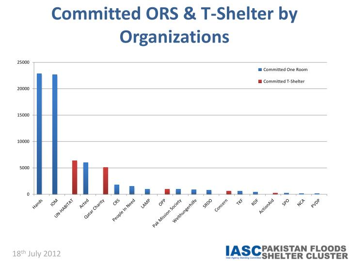 Committed ORS & T-Shelter by Organizations