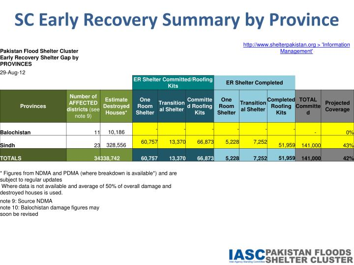 SC Early Recovery Summary by Province