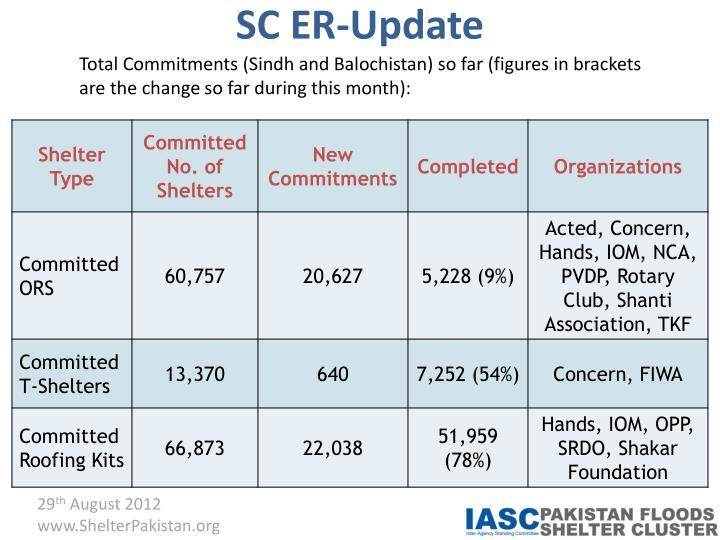 SC ER-Update