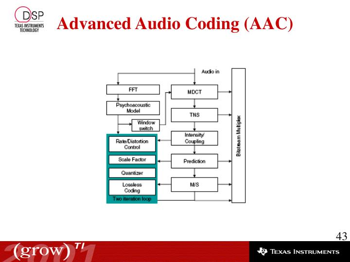 Advanced Audio Coding (AAC)