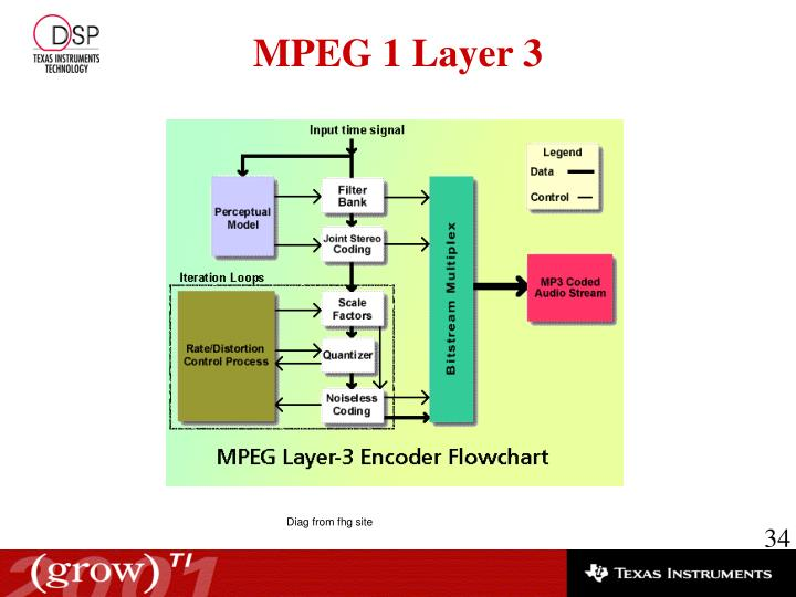 MPEG 1 Layer 3