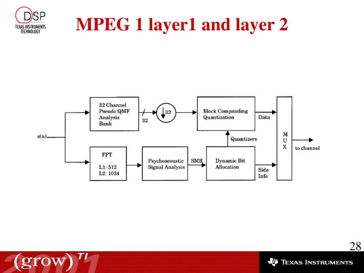 MPEG 1 layer1 and layer 2