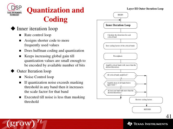 Inner iteration loop