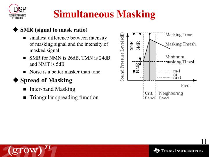 SMR (signal to mask ratio)