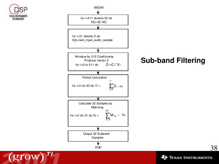 Sub-band Filtering