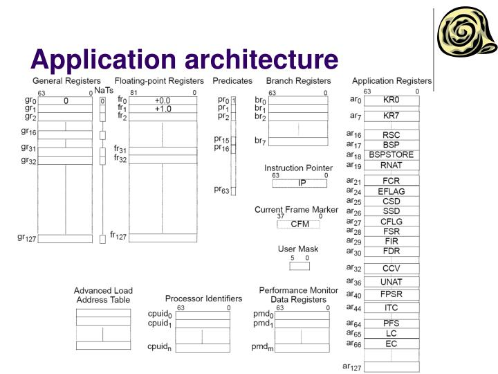 Ppt microprocessor system architectures ia 64 for Application architecte
