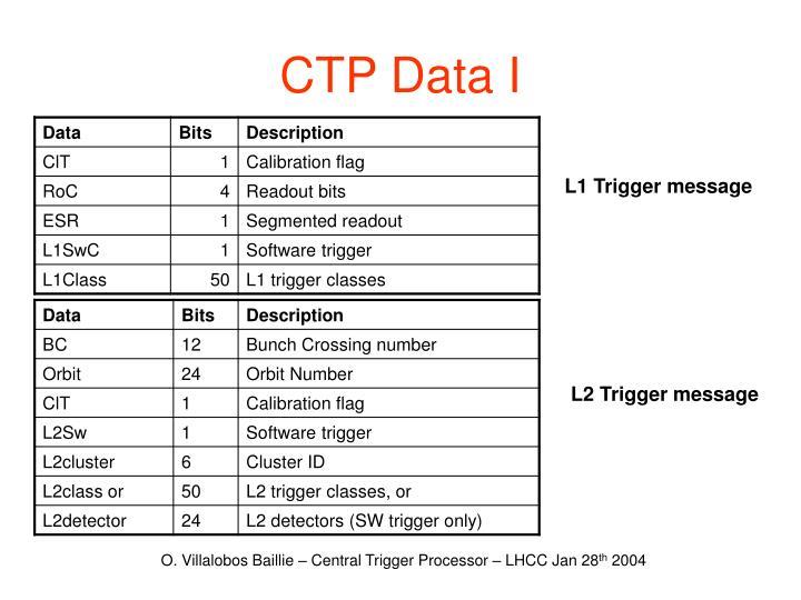 CTP Data I