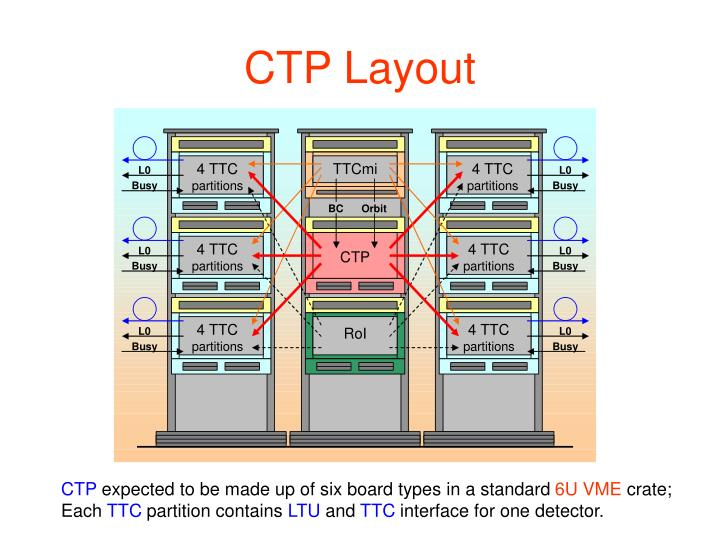 CTP Layout