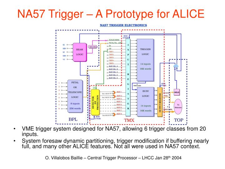 Na57 trigger a prototype for alice
