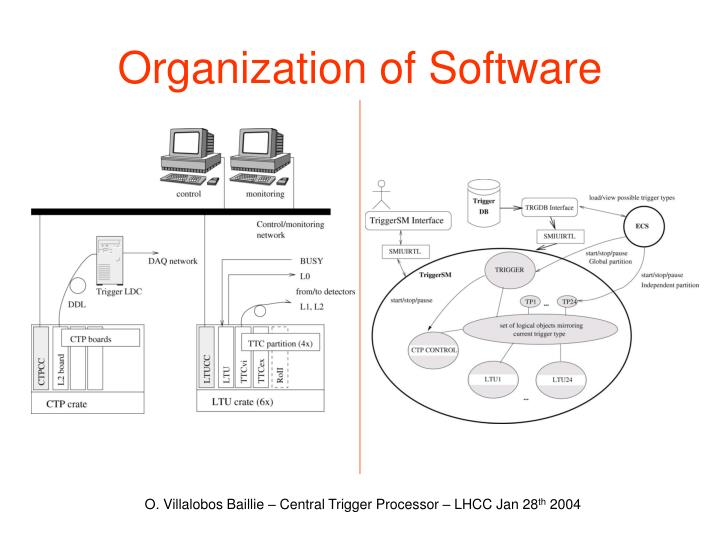 Organization of Software