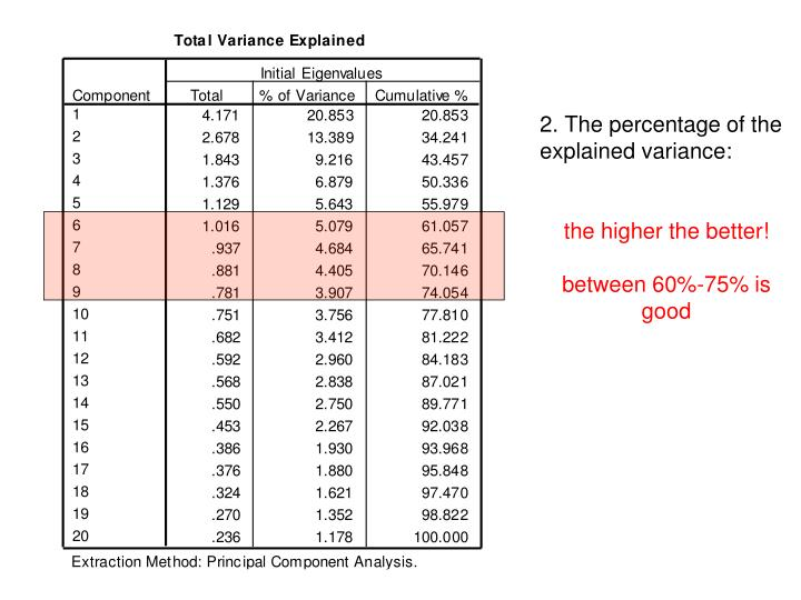 2. The percentage of the explained variance: