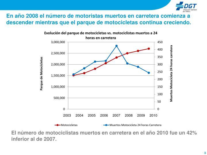 En año 2008 el número de motoristas muertos en carretera comienza a descender mientras que el parque de motocicletas continua creciendo.