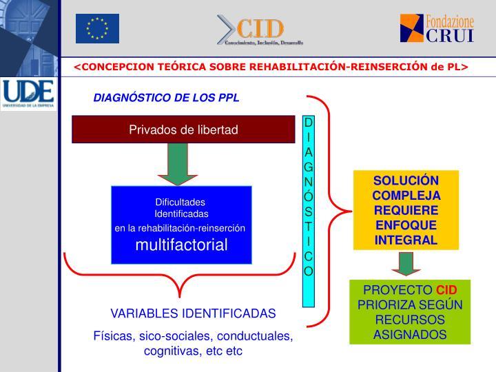 <CONCEPCION TEÓRICA SOBRE REHABILITACIÓN-REINSERCIÓN de PL>