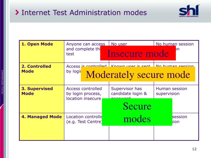 Internet Test Administration modes