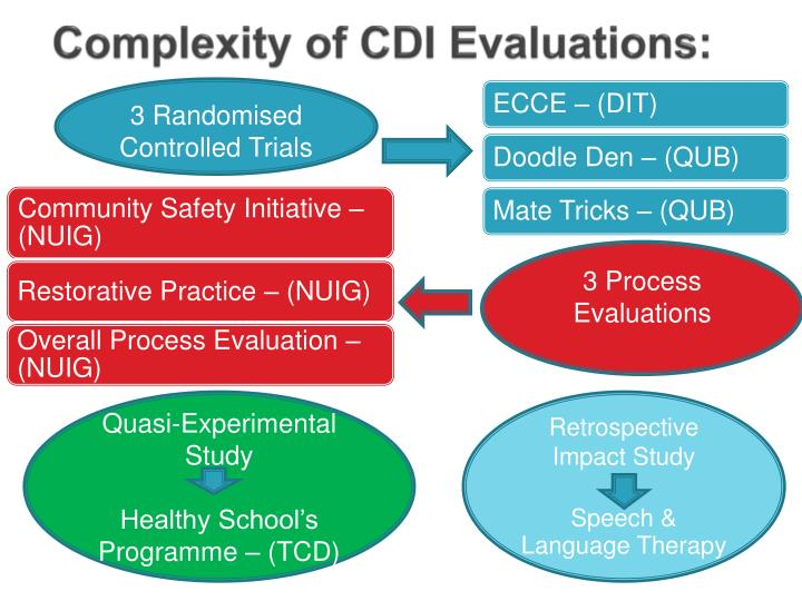 Complexity of CDI Evaluations: