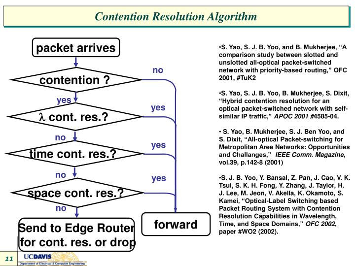 Contention Resolution Algorithm